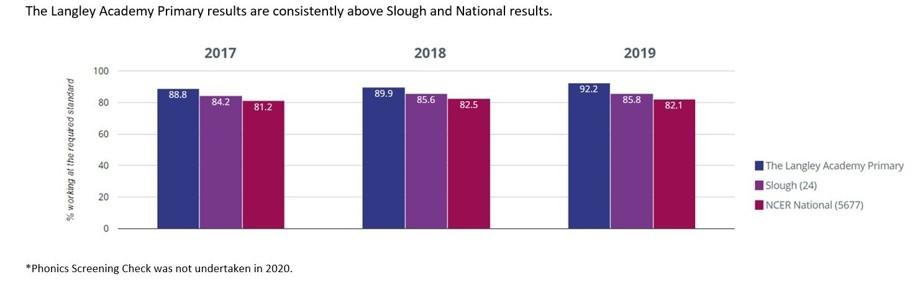 Year 1 Phonics Screening Check Results 2017 2019